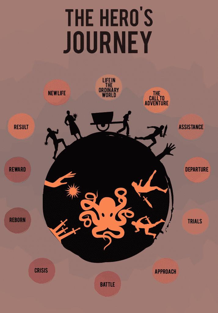 rebel's journey circle