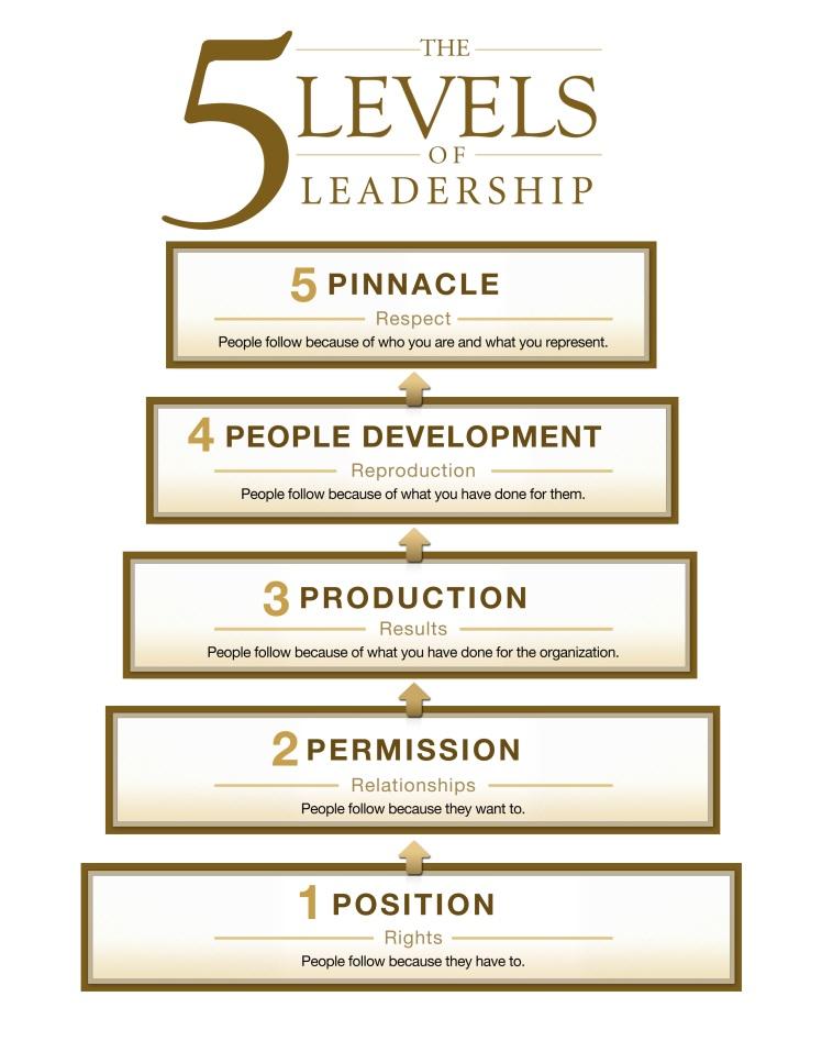 john 5 levels of leadership